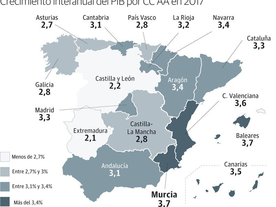 Crecimiento PIB Región
