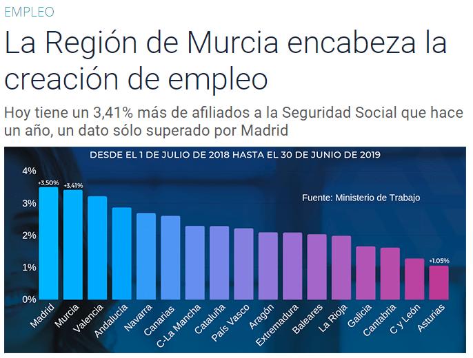 La Región de Murcia encabeza la creación de empleo